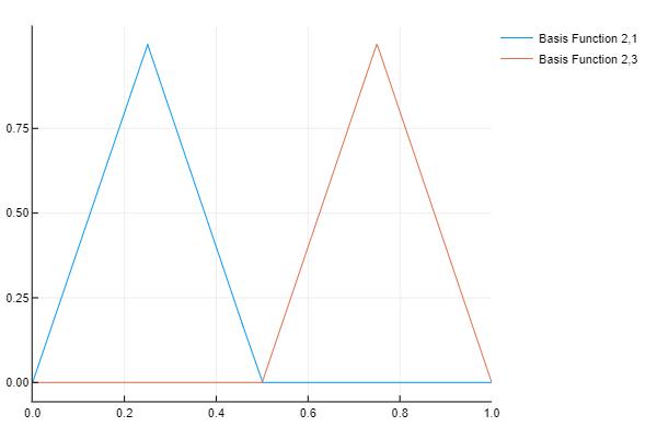 Basis Function 2