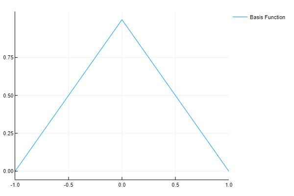 Basis Function