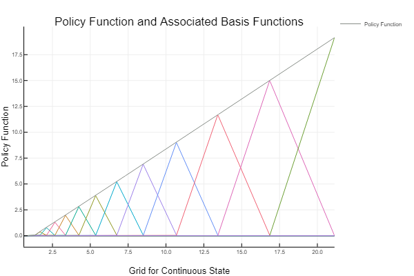 Basis and Policy Functions
