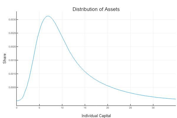 Long-Run Distribution