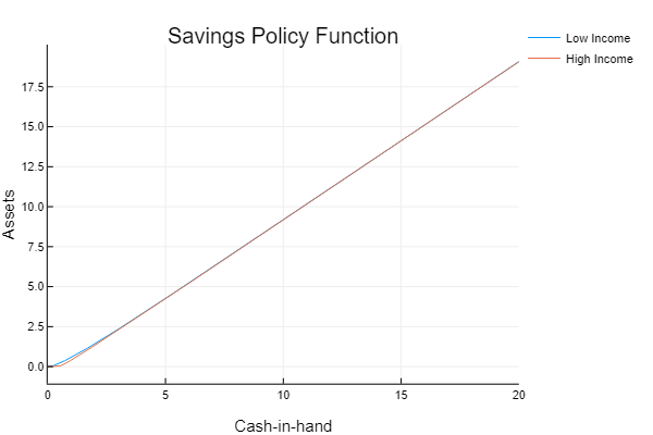 Policy Function