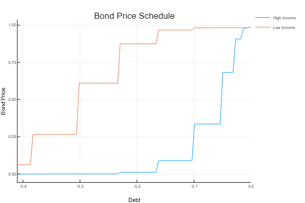 Sovereign Debt – Continuous State Arellano Model – Mark Ponder