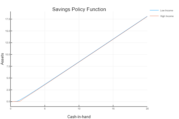 Savings Policy Function